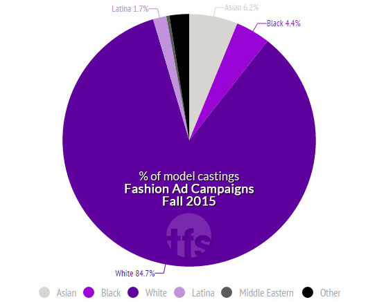 diversity report for fall 2015 fashion ad campaigns