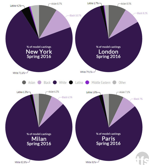 Diversity Report: Percentage of Model Castings for New York, London, Milan and Paris Fashion Weeks Spring 2016