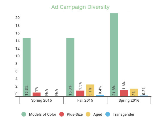 Ad Campaigns Diversity Yearly Comparisons