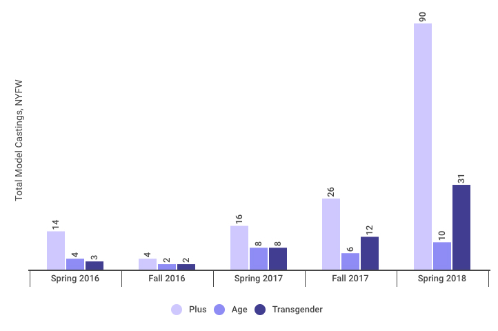 graph: size, age and transgender diversity at NYFW
