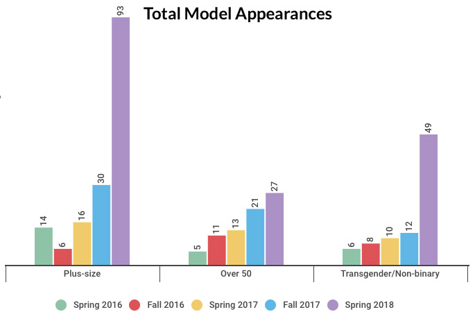 total plus-size, transgender and over-50 models on the runways, 2016-2018