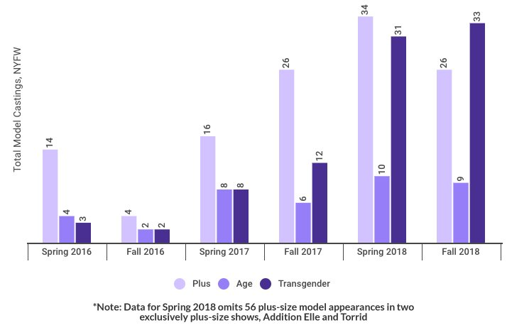 Graph: plus, transgender and age diversity at NYFW