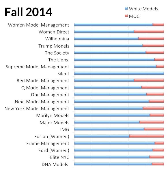 NYC-Agencies-Fall-2014