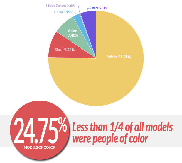 Less than 25% of all models on the Fall 2016 runways were people of color