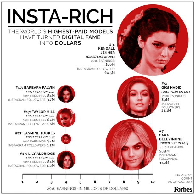 Instagram followers equate to higher paychecks for models.