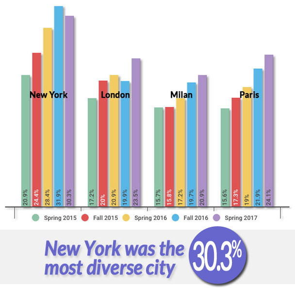 Runway Diversity: Year over year comparison chart