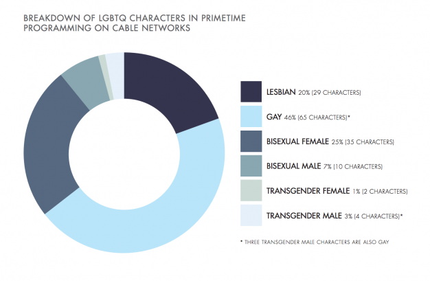 GLAAD's 'Where We Are on TV' report.