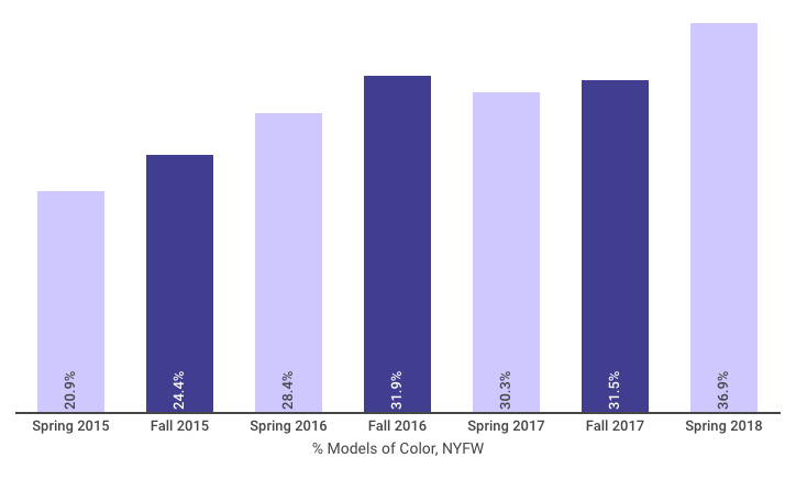 Graph: Percentage of models of color appearing on the NYFW runways from Spring 2015 to Spring 2018