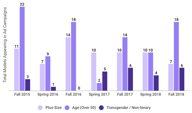 chart showing model diversity in fall ad campaigns over time