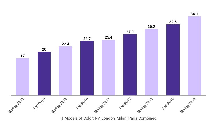 chart showing % models of color on the runways through Spring 2019 season
